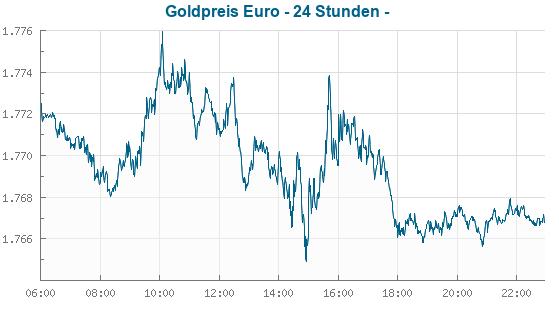 goldpreis pro tonne